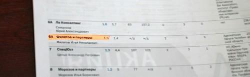 Рейтинг юридических компаний 2015_2